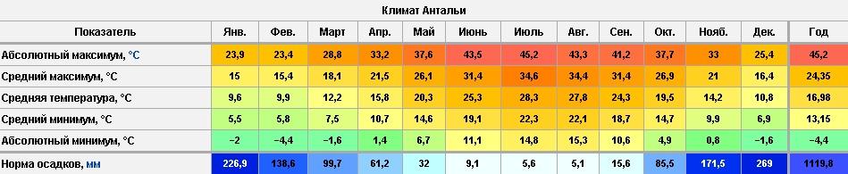 Климат Анталии