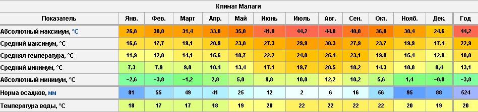 Климат Малага