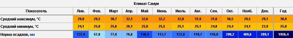 Климат Самуи Тайланд