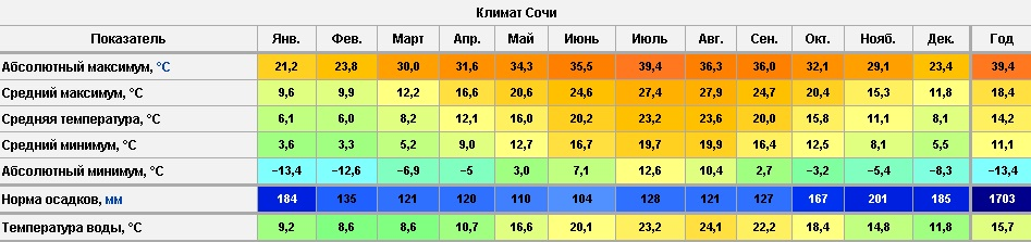 Климат Сочи